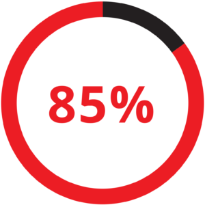 85% of respondents reported less pain in their hands and wrists when using the Mobility+Designed crutch